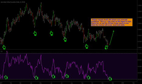 AUDCAD: Bulls are taking control of aud/cad