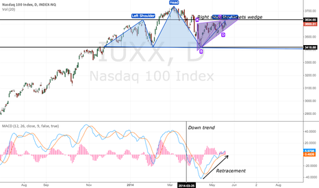 IUXX: NASDAQ confluence of short themes