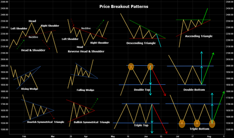 M_M: Price Breakout Patterns - Education