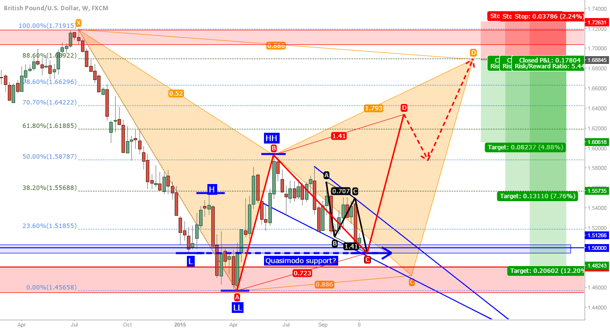 GBP/USD: Weekly bat early stage, up wave coming?