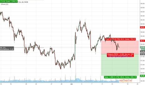 CADJPY: CADJPY. Цена продолжает находиться в медвежьей коррекции