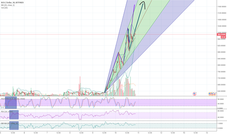 BCHUSD: BCH USD long continuation