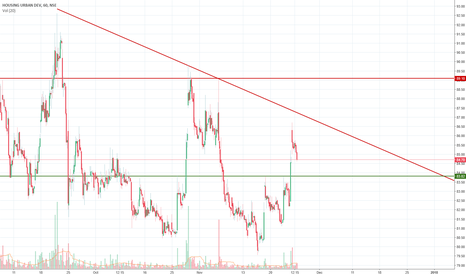 HUDCO: HUDCO support and resistance