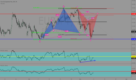 EURJPY: extension & cypher