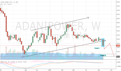 ADANIPOWER: Adani Power - Channel Breakout