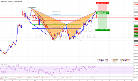 NZDUSD: Bat Pattern NZDUSD Late but can still Involve