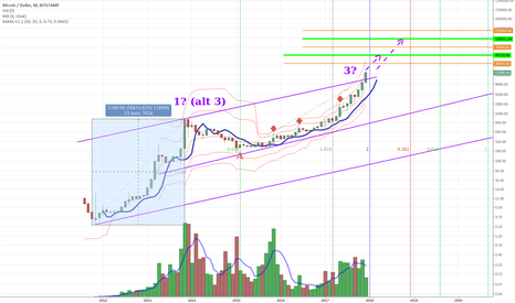 BTCUSD: Bitcoin likely to continue bullish run