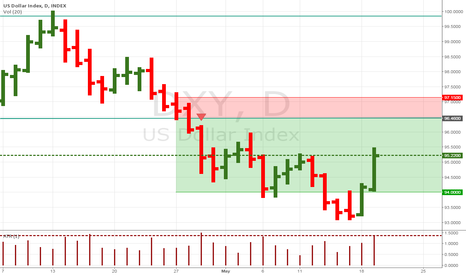 DXY: DXY bullish ..change of trend