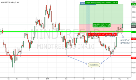 MINDTREE: AE Double Bottom confirmation