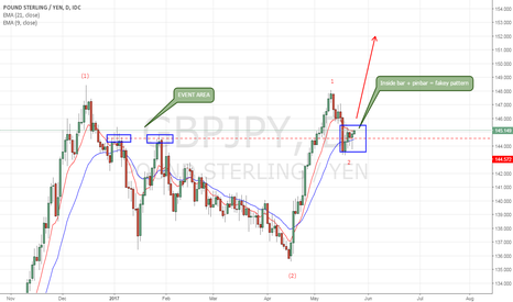 GBPJPY: GBPJPY possible start of another impulsive move