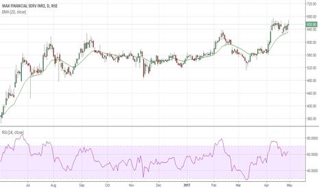 MFSL: Market traps - Series 3 (Futures price and Bulk Deals)