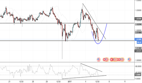 USDCHF: USDCHF LOOK FOR AN SFP