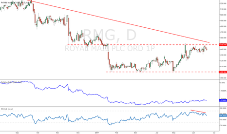 RMG: RMG - Selling at trend resistance