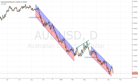 AUDUSD: closed with +185 pips ,pending sell stop at 6878 .