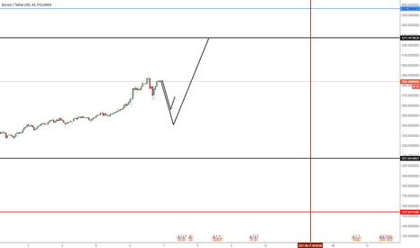 BTCUSDT: After we Missed At last short Chart For btc