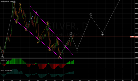 SILVER: Silver about to retrace