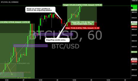 Tradingview Ideas Crypto