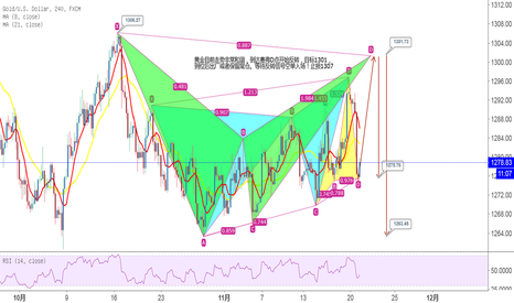 XAUUSD: 黄金赛弗模式反转看涨 目标1301