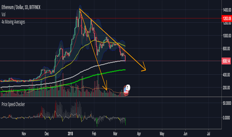 ETHUSD: ETHUSD - key support area