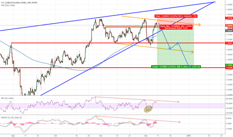 USDCAD: USDCAD reached perfectly my selling area 1.29