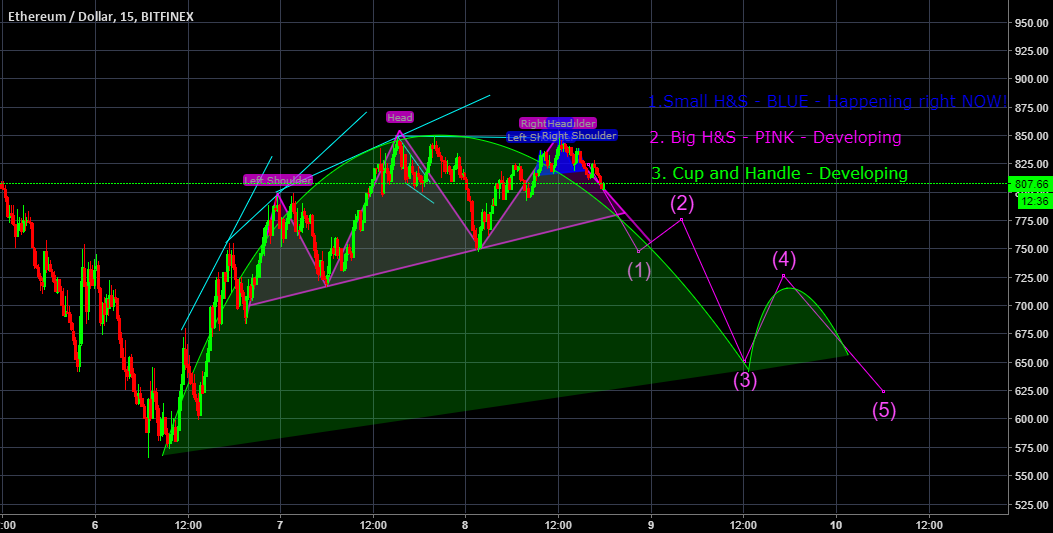 ETH Chart Patterns - Not looking good :-/
