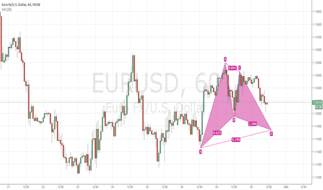 EURUSD: EURUSD 1Hr Bullish Gartley