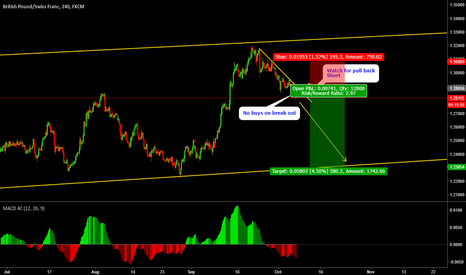 GBPCHF: GBPCHF Looking for short