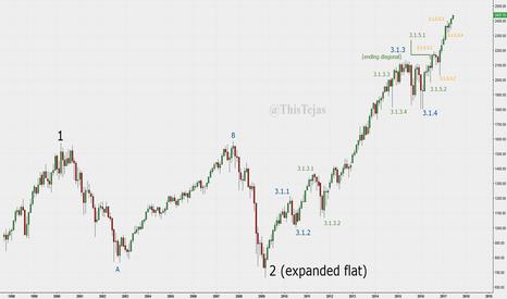 ES1!: A potential Elliott wave count on S&P emini futures