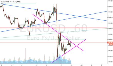 EURUSD: triangle EURUSD