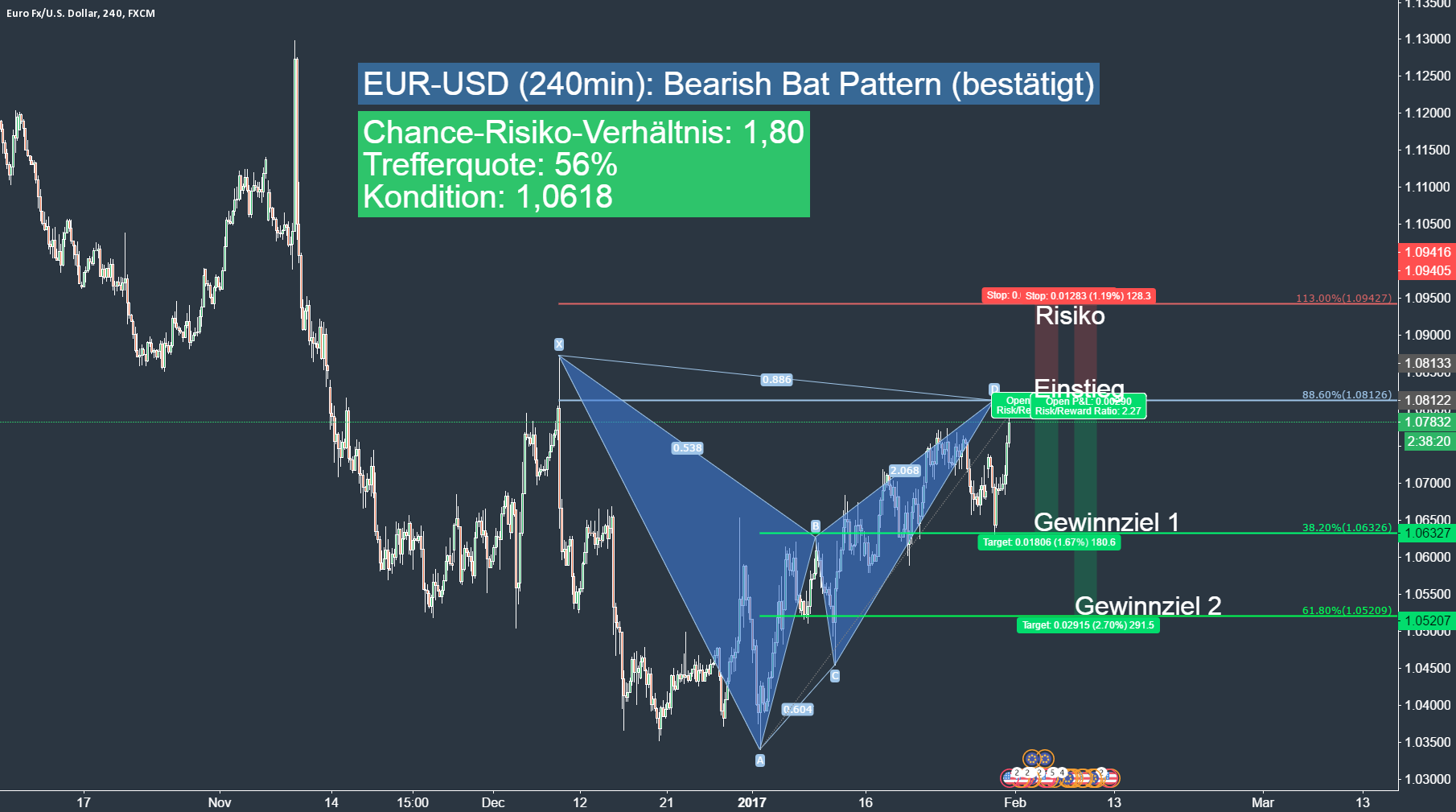 EUR-USD (240min): Bearish Gartley Pattern (bestätigt)