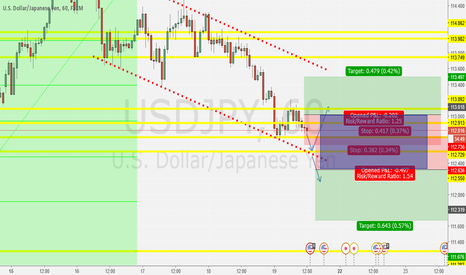 USDJPY: USD/JPY 60 MINUTE CHART WAITING FOR BREAK(IN CONSOLIDATION)