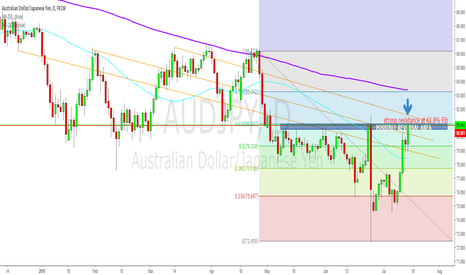 AUDJPY: AJ in strong Resistance area