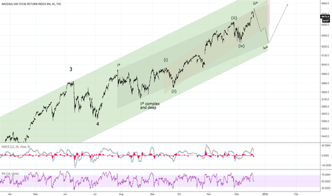 NDX: Nasdaq 100 May Approach Small Correction Short Term