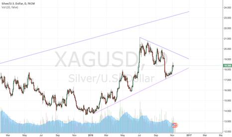 XAGUSD: Silver has bounced off medium/long term range bottom.