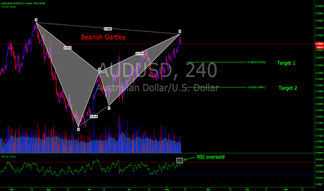 AUDUSD: AUSUSD 240 Min Bearish Gartley