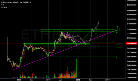 ETHBTC: Ethereum coming to a nice pivot area