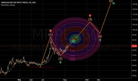 MRPL: MA(100,close): 80.12. Target 108.