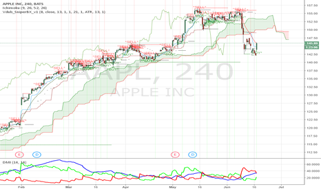 AAPL: Stock is a Short Candidate.