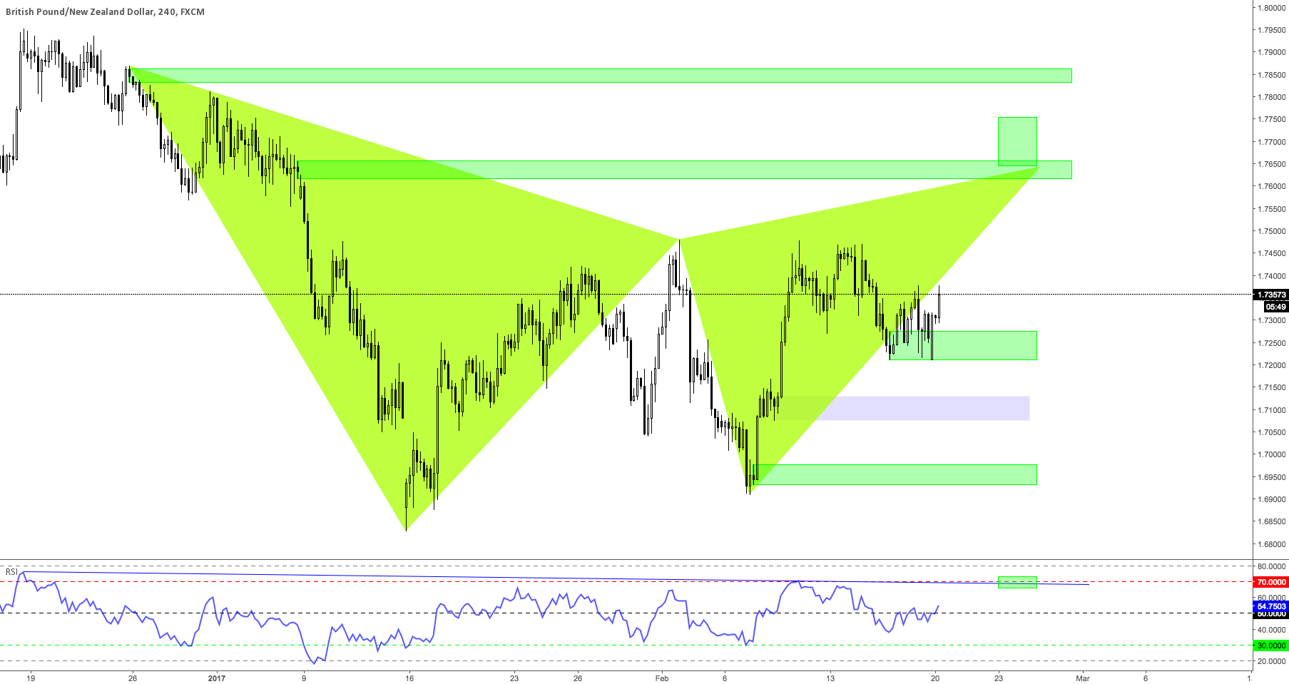 GBPNZD H4 Possible Gartley Set up