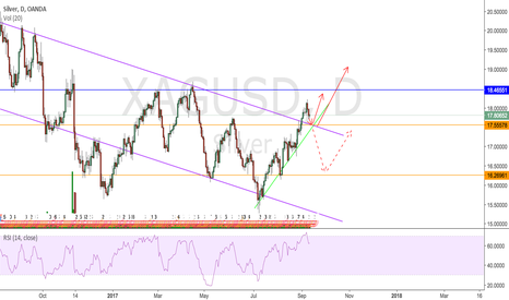 XAGUSD: SILVER to Bounce