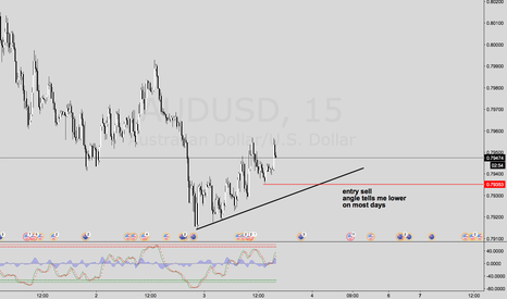 AUDUSD: Looking at angles of consolidation on AUDUSD