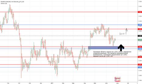GBPUSD: GBP/USD и возможности роста на уровнях