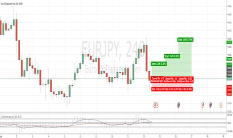 EURJPY: EURJPY - Entering Long Position as the week starts.