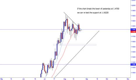 EURUSD: Eur/Usd it may go short