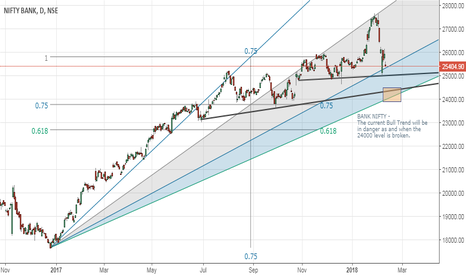 BANKNIFTY: Bank Nifty - near a major / crucial support