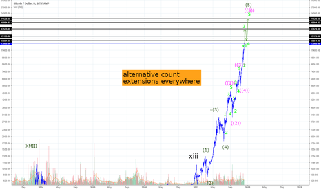 BTCUSD: alternative count for bitcoin: bullish scenario