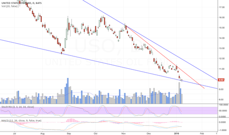 USO: Looks like a good buying opportunity.