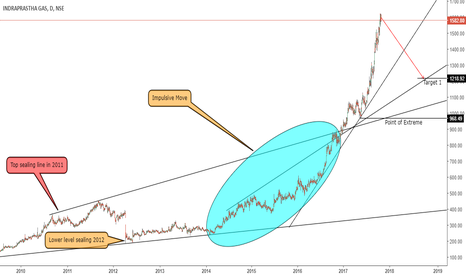 IGL: Short on rise Extreme Price behavior