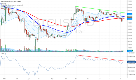 BTCUSD: Bitcoin Price and Volume Trend is Still Down