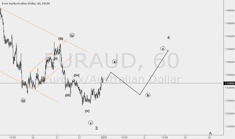 EURAUD: big wave 4 correction